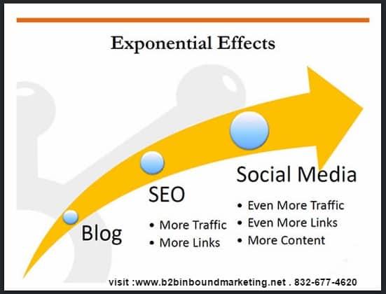 SEO Blog Social Media